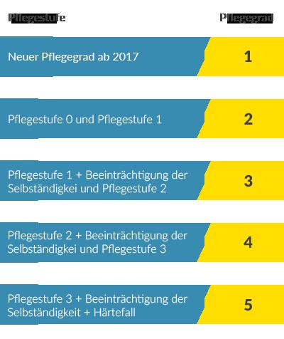 Pflegestufen in Pflegegrade - Umwandlung 2017